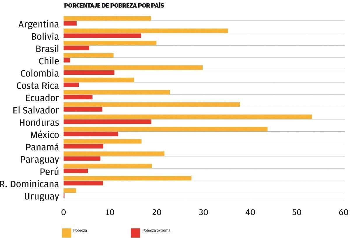 Aumentó la pobreza extrema en América Latina en 2017