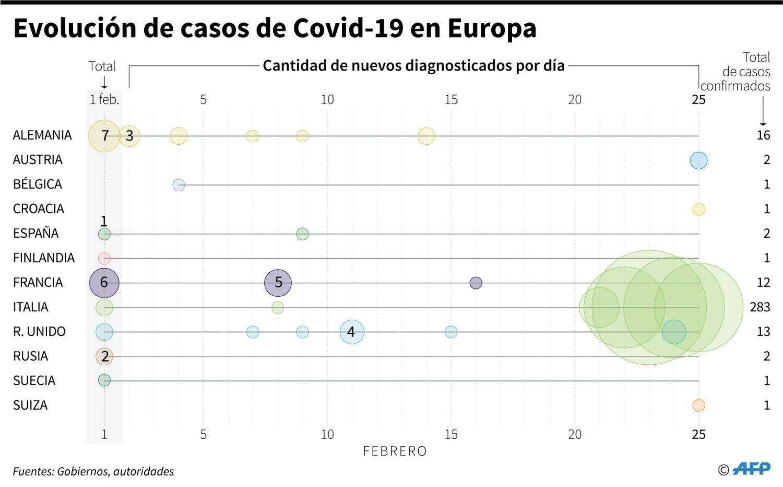 El coronavirus llega a Austria y Croacia