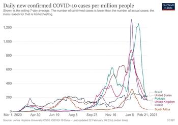 Casos de covid en países con alta incidencia de las nuevas variantes