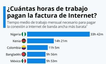 Colombia es el menos asequible de la región, ya que se requieren más de 11 horas de trabajo con un sueldo medio para obtener un mes de internet de banda ancha.