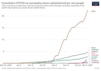 Tabla de vacunas de covid en América