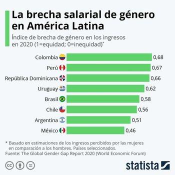 Con un puntaje de 0,62Uruguay quedómejor posicionado que Argentina, Brasil y Chile.