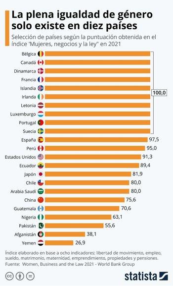 Respecto a los países de América Latina, Perú es el que mejor parado sale del ranking, con una nota de 95.