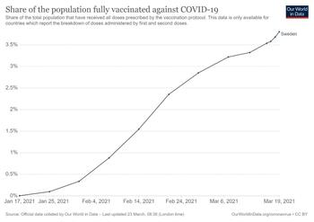 Vacunados completamente contra el covid-19