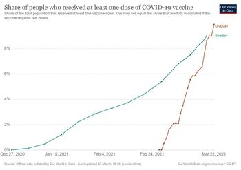 Porcentaje de la población vacunada