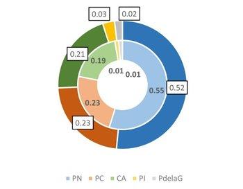 Gráfico de partidos