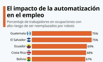 En Guatemala y El Salvador, un 75% de la fuerza laboral podría ser reemplazada porrobots.