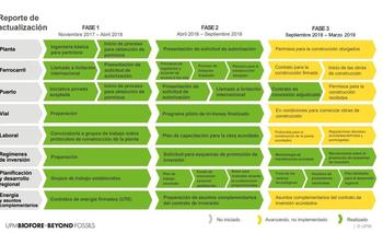 Cumplimiento de las fases de la segunda etapa