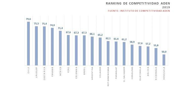 Argentina, antepenúltima en el ranking de competitividad internacional