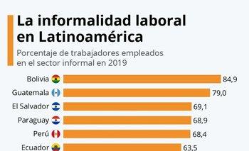 Bolivia es el país con mayor tasa de informalidad, según la Cepal.