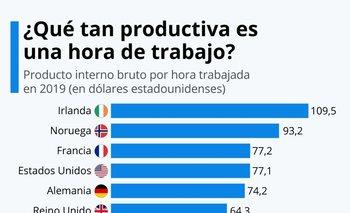 Irlanda es el mejor ubicado y México, el peor.