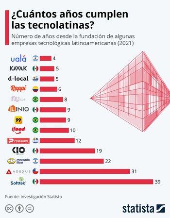 La chilena Adexus, fundada en 1990, es otra de las tecnolatinas que cuentan con más de tres décadas de trayectoria.