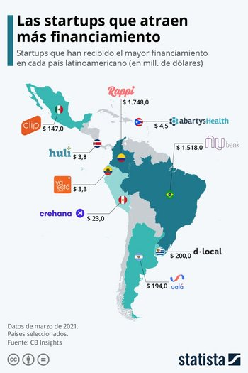 dLocal aparece destaca en Uruguay con un aporte de US$ 200 millones.