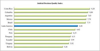 Gráfica comparativa de decisiones judiciales en América Latina