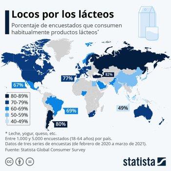 El consumo de lácteos es elevado en muchos países.