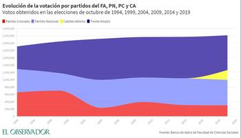 Comportamiento electoral desde 1994