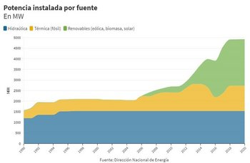 Los parques eólicos comenzaron a instalarse desde 2009.
