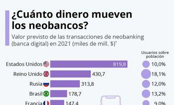 Brasil supera una tasa de penetración del 13%, moviendo casi US$ 179.000 millones.