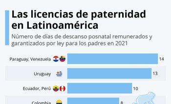 En Uruguay se otorgan 13 días de licencia por el nacimiento de un hijo, un día menos que en Paraguay y Venezuela.