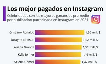 El futbolista portugués es el que más factura, según este ranking.