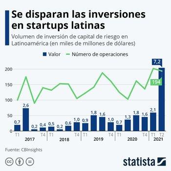Las startups latinas levantaron millones de dólares en capital este semestre.