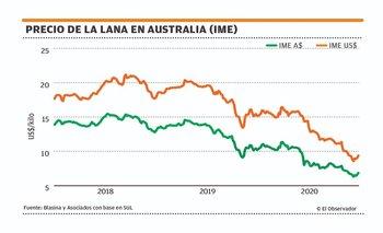 Segunda suba semanal al hilo en el mercado lanero australiano