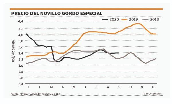 Mercado ganadero estable y a la espera de las lluvias