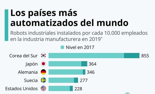 Los países con mayor densidad de robots industriales