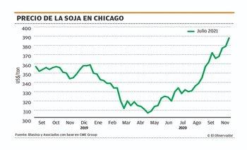 Imagen Otra semana con precios al alza y hay rindes récord a la vista en trigo y cebada