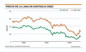 Tras varias alzas se ajustó el precio de la lana en Australia