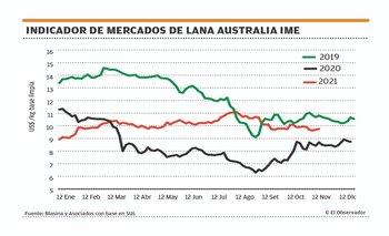 Precios del mercado de lana subieron 1,2% esta semana