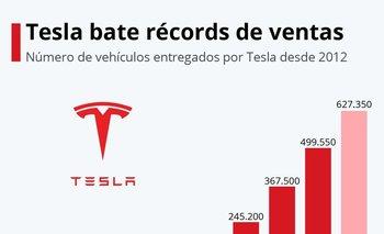 La firma que dirige Elon Musk entregó 241.300 unidades de julio a septiembre.