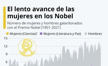 Las mujeres siguen estando infrarrepresentadascomo premios Nobel.