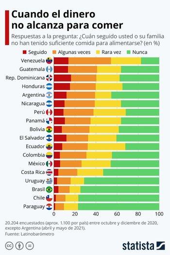 Una minoría de encuestados en Paraguay, Chile, Brasil y Uruguay, donde más del 70% dice no encontrarse nunca en esta situación.