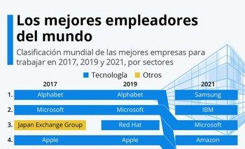 Samsung encabeza la lista de los mejores empleadores del mundo.