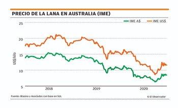 El mercado lanero ajustó a la baja pese a una menor oferta