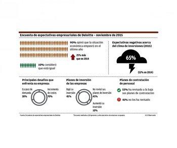 Se acentúa el pesimismo sobre la economía uruguaya y los negocios <br>