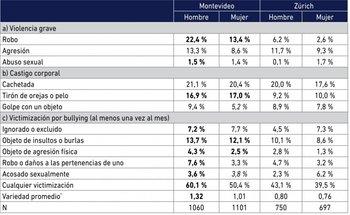Tasas de victimización violenta en Montevideo y en Zúrich, en los últimos 12 meses*