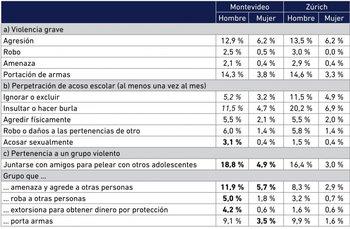 Tasas de perpetración violenta en Montevideo y en Zúrich, en los últimos 12 meses, por sexo**