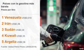 Los países donde sale más barato el litro de gasolina son también grandes productores de petróleo.