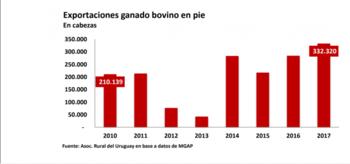 <b>Fuente: Asociación Rural del Uruguay</b>