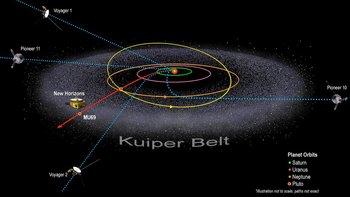 El Cinturón de Kuiper es una zona más allá de Neptuno compuesta en su mayoría de cuerpos de hielo, que se cree son restos de la formación temprana del Sistema Solar.