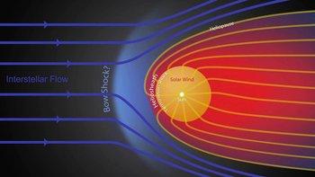 El Sol produce una corriente de partículas cargadas llamadas viento solar, que generan una burbuja magnética alrededor del Sistema Solar cuyo límite se conoce como heliopausa.